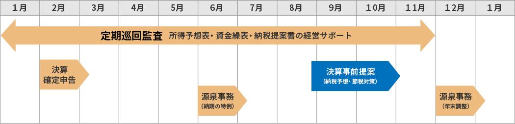 年間業務スケジュール(個人事業の場合)
