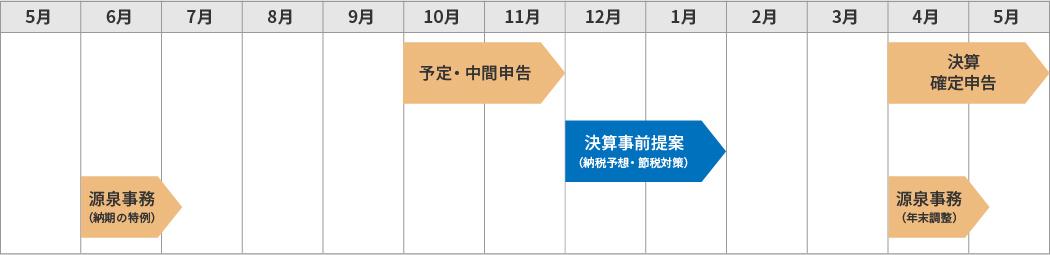 法人年スケジュール(3月決算の場合)